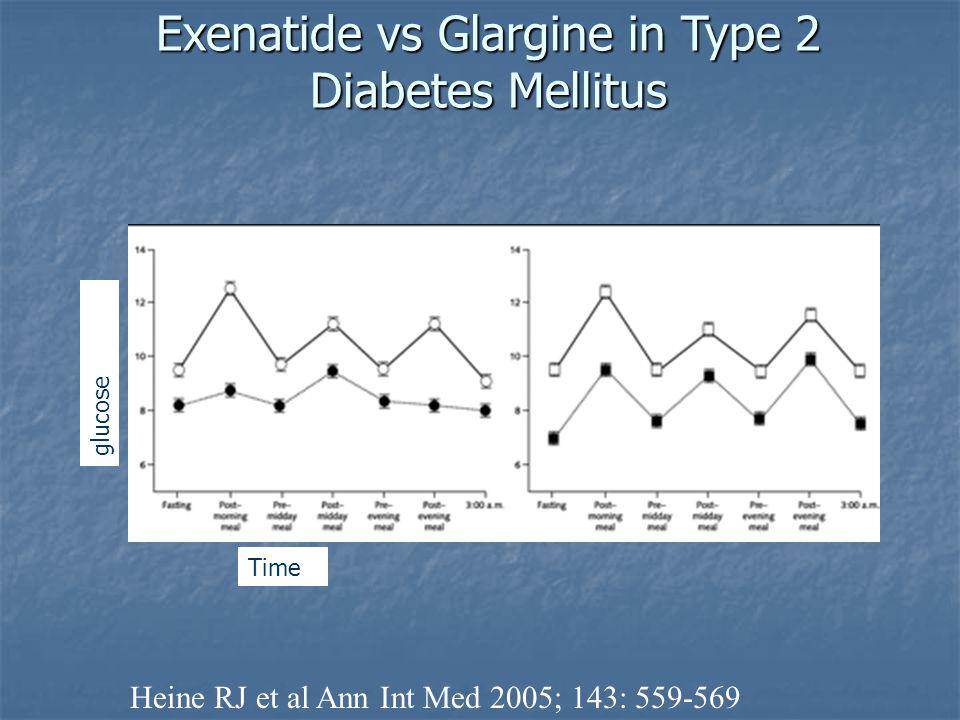 Exenatide vs Glargine in Type 2 Diabetes Mellitus Heine RJ et al Ann Int Med 2005; 143: 559-569 glucose Time