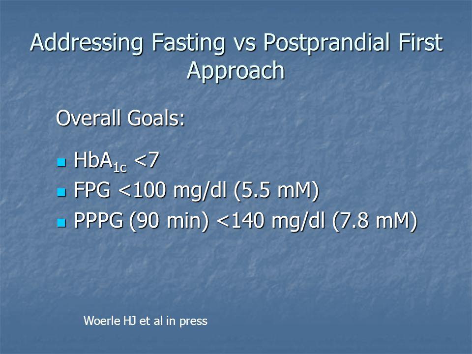 Addressing Fasting vs Postprandial First Approach Overall Goals: HbA 1c <7 HbA 1c <7 FPG <100 mg/dl (5.5 mM) FPG <100 mg/dl (5.5 mM) PPPG (90 min) <14