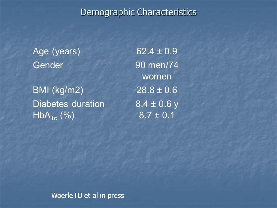 Demographic Characteristics Age (years)62.4 ± 0.9 Gender90 men/74 women BMI (kg/m2)28.8 ± 0.6 Diabetes duration HbA 1c (%) 8.4 ± 0.6 y 8.7 ± 0.1 Woerl