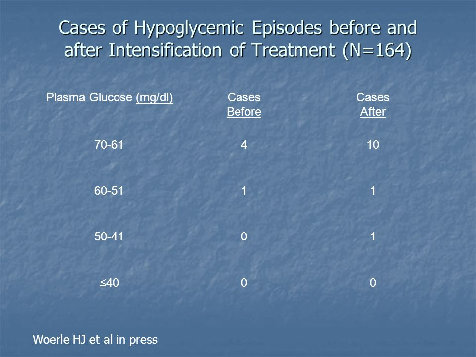 Cases of Hypoglycemic Episodes before and after Intensification of Treatment (N=164) Plasma Glucose (mg/dl)Cases Before Cases After 70-61410 60-5111 5