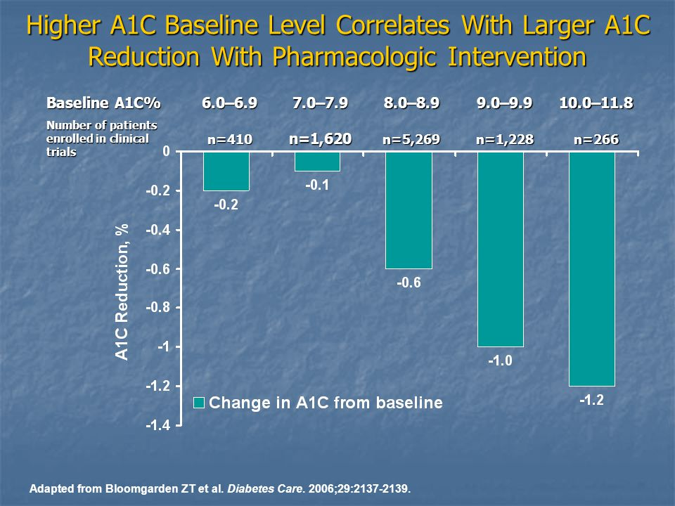 Higher A1C Baseline Level Correlates With Larger A1C Reduction With Pharmacologic Intervention Baseline A1C% 6.0–6.9 7.0–7.9 8.0–8.9 9.0–9.9 10.0–11.8