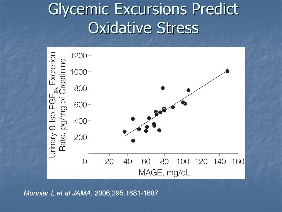 Glycemic Excursions Predict Oxidative Stress Monnier L et al JAMA. 2006;295:1681-1687