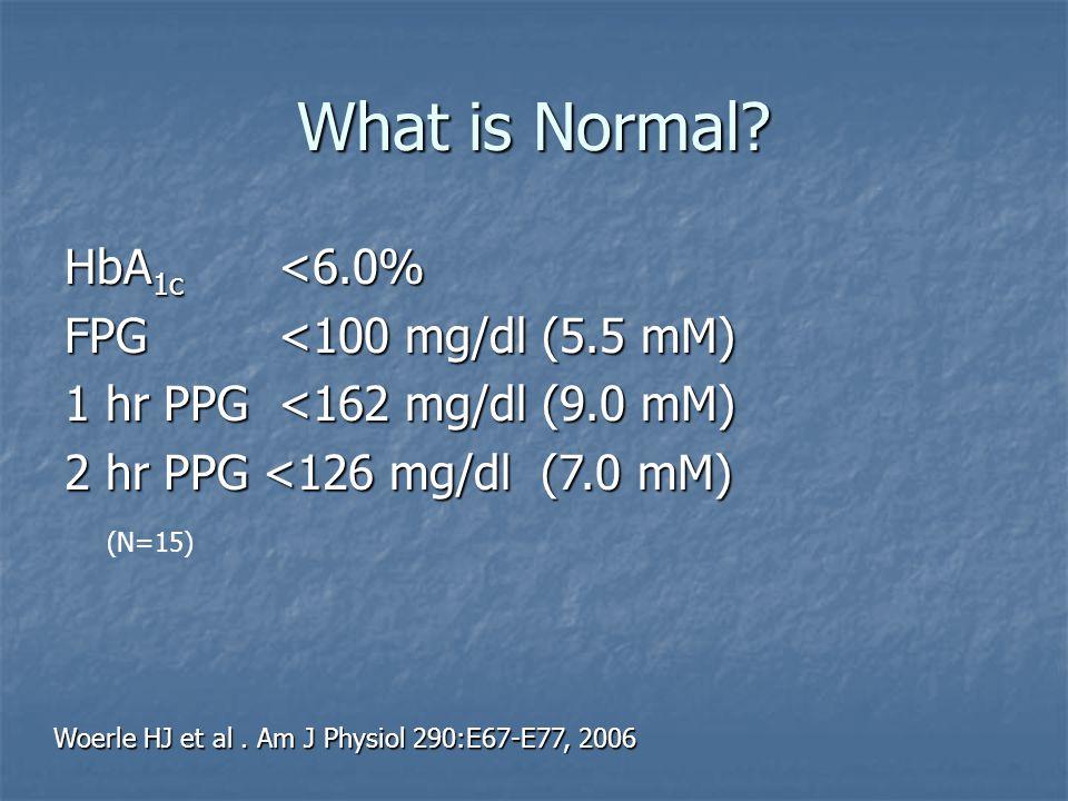 Woerle HJ et al. Am J Physiol 290:E67-E77, 2006 What is Normal? HbA 1c <6.0% FPG <100 mg/dl (5.5 mM) 1 hr PPG <162 mg/dl (9.0 mM) 2 hr PPG <126 mg/dl