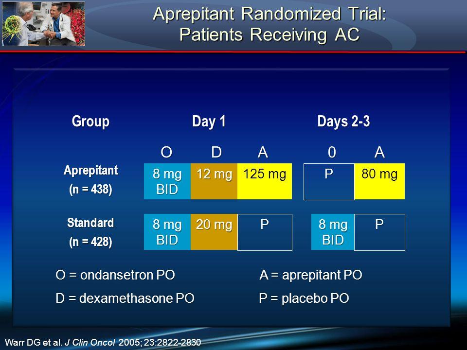Aprepitant Randomized Trial: Patients Receiving AC Group Day 1 Days 2-3 Aprepitant (n = 438) Standard (n = 428) ODA0A 8 mg BID 12 mg 125 mg 8 mg BID 20 mg P 80 mg 8 mg BID P Warr DG et al.