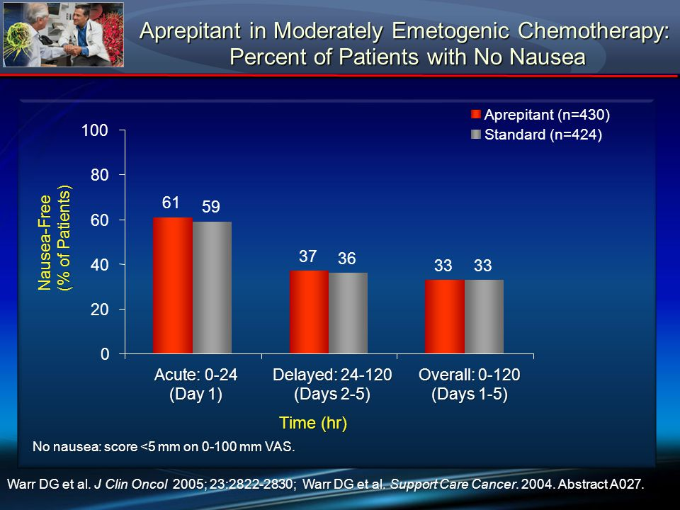 Aprepitant in Moderately Emetogenic Chemotherapy: Percent of Patients with No Nausea No nausea: score <5 mm on 0-100 mm VAS. Warr DG et al. J Clin Onc