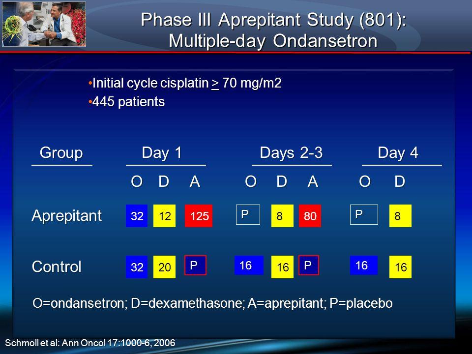 Phase III Aprepitant Study (801): Multiple-day Ondansetron Aprepitant Control Group Day 4 16 8 Day 1 3212125 3220 Days 2-3 808 16 ODADDA O=ondansetron; D=dexamethasone; A=aprepitant; P=placebo PP P 16 P 16 OO Schmoll et al: Ann Oncol 17:1000-6, 2006 Initial cycle cisplatin > 70 mg/m2Initial cycle cisplatin > 70 mg/m2 445 patients445 patients