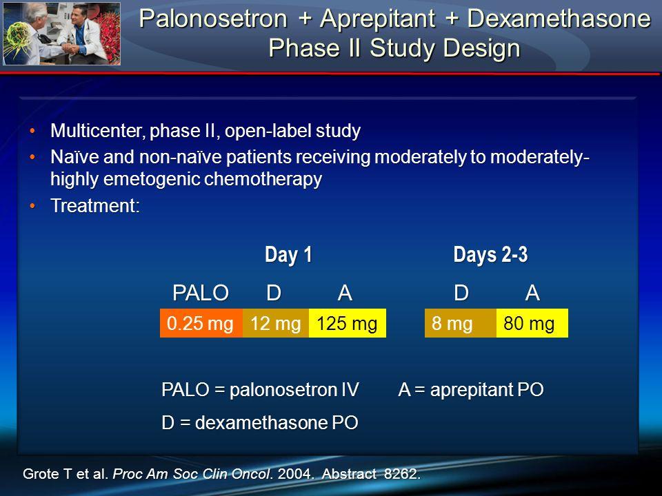 Palonosetron + Aprepitant + Dexamethasone Phase II Study Design Day 1 Days 2-3 PALODADA 0.25 mg12 mg125 mg80 mg Grote T et al.