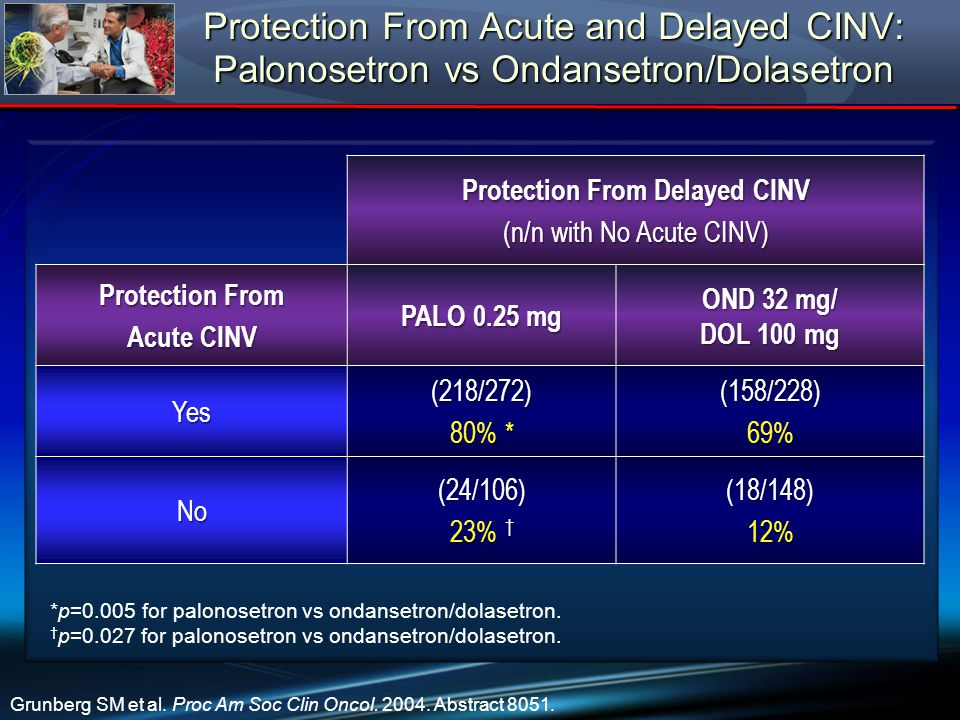 Protection From Acute and Delayed CINV: Palonosetron vs Ondansetron/Dolasetron Protection From Delayed CINV (n/n with No Acute CINV) Protection From A