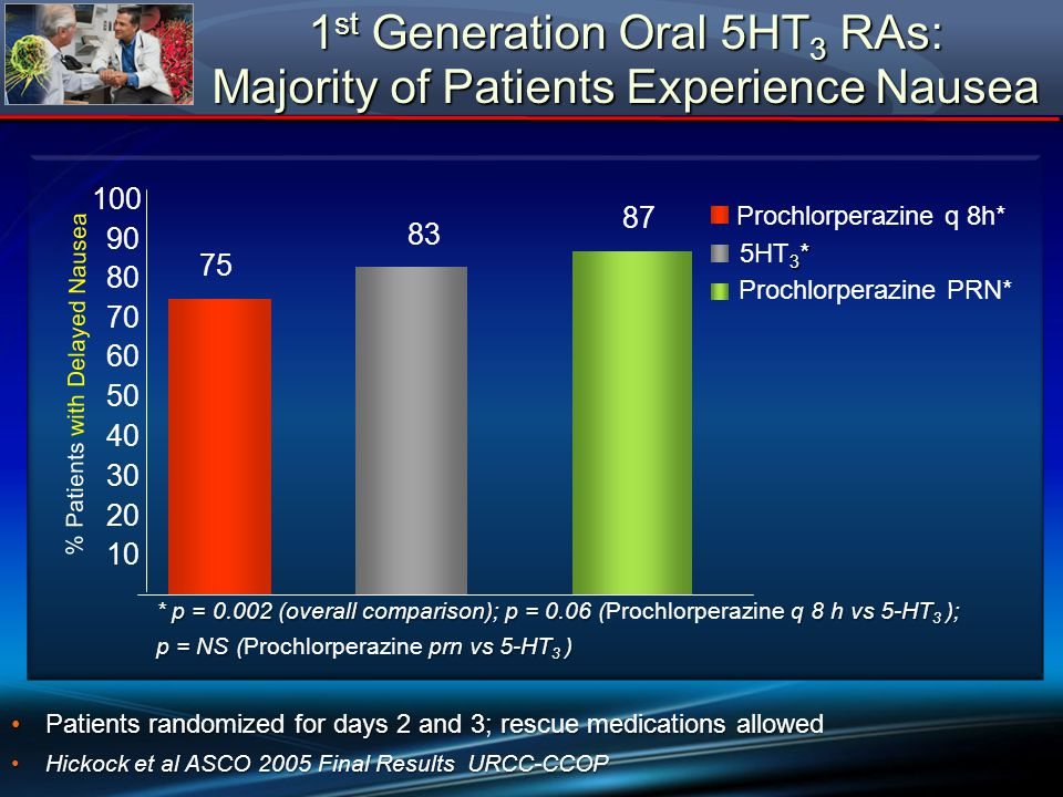 1 st Generation Oral 5HT 3 RAs: Majority of Patients Experience Nausea Patients randomized for days 2 and 3; rescue medications allowedPatients random