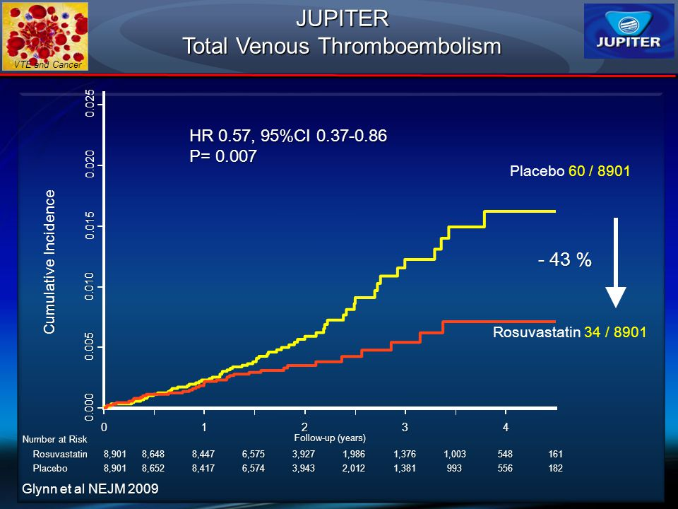 VTE and CancerJUPITER Total Venous Thromboembolism 01234 0.000 0.005 0.010 0.015 0.020 0.025 Cumulative Incidence Number at Risk Follow-up (years) Ros