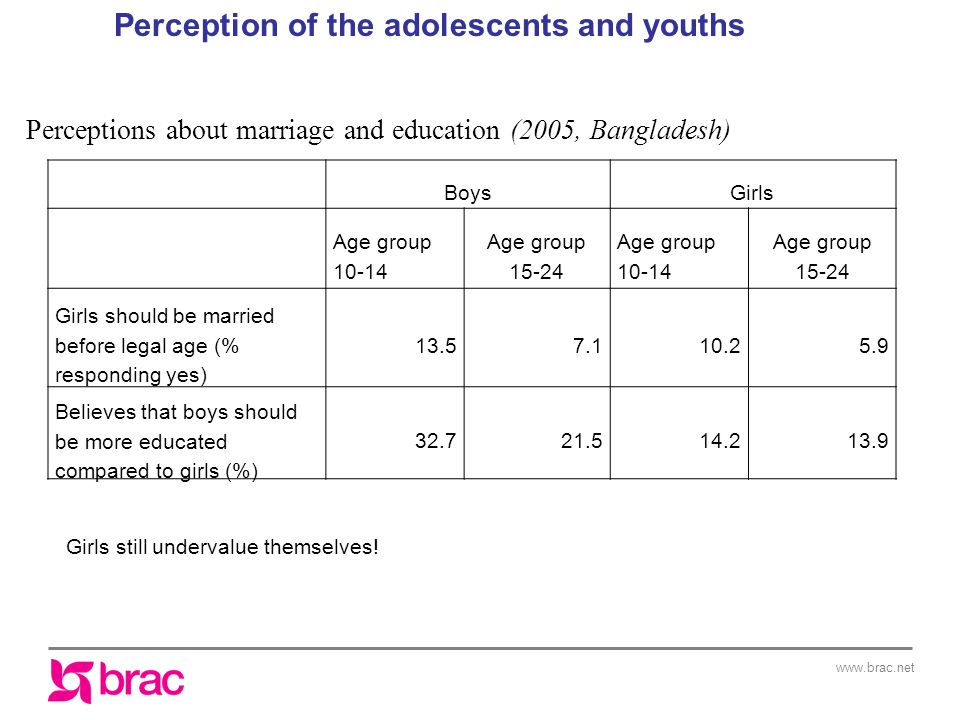 www.brac.net BoysGirls Age group 10-14 Age group 15-24 Age group 10-14 Age group 15-24 Girls should be married before legal age (% responding yes) 13.57.110.25.9 Believes that boys should be more educated compared to girls (%) 32.721.514.213.9 Perceptions about marriage and education (2005, Bangladesh) Perception of the adolescents and youths Girls still undervalue themselves!
