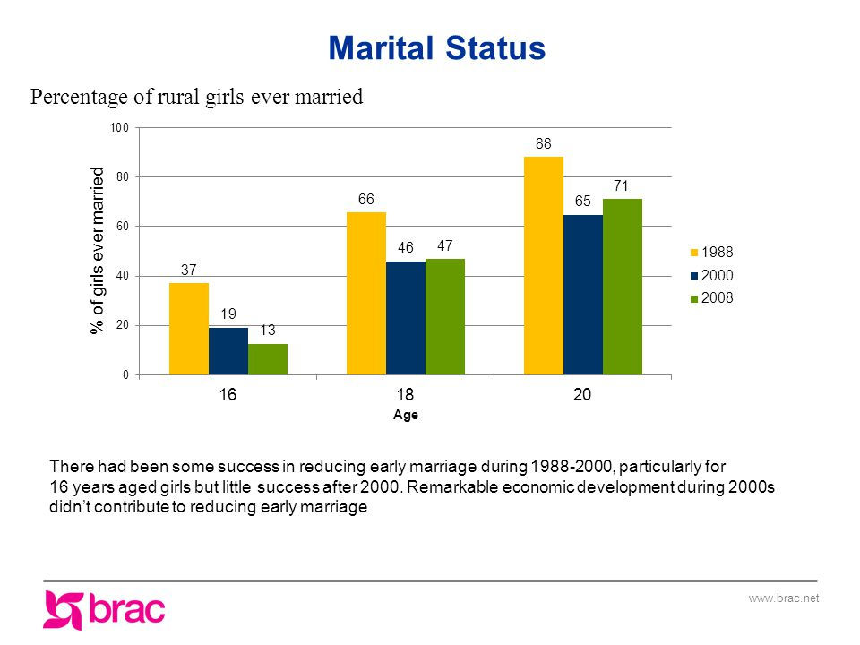 www.brac.net Percentage of rural girls ever married There had been some success in reducing early marriage during 1988-2000, particularly for 16 years aged girls but little success after 2000.