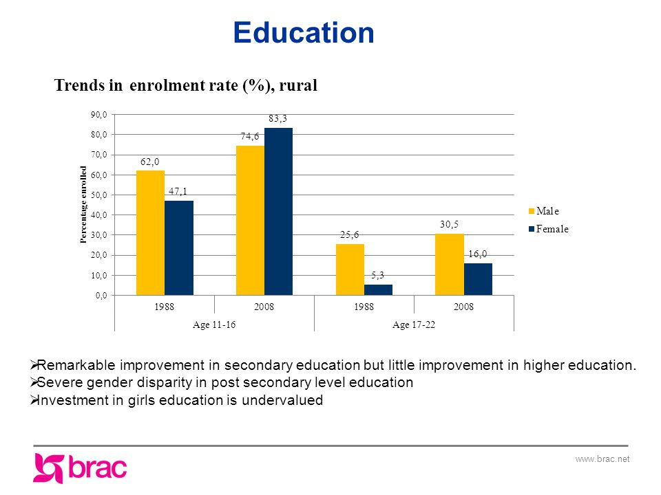 www.brac.net Trends in enrolment rate (%), rural  Remarkable improvement in secondary education but little improvement in higher education.
