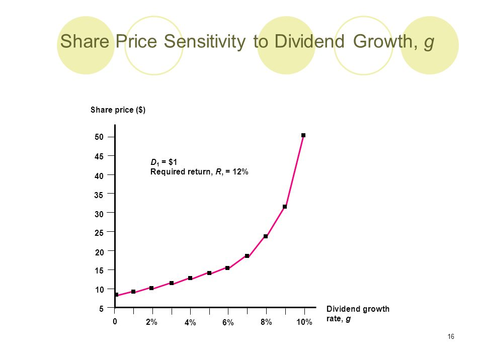 16 Share Price Sensitivity to Dividend Growth, g 0 2% 4% 6% 8% 10% 50 45 40 35 30 25 20 Share price ($) Dividend growth rate, g D 1 = $1 Required retu