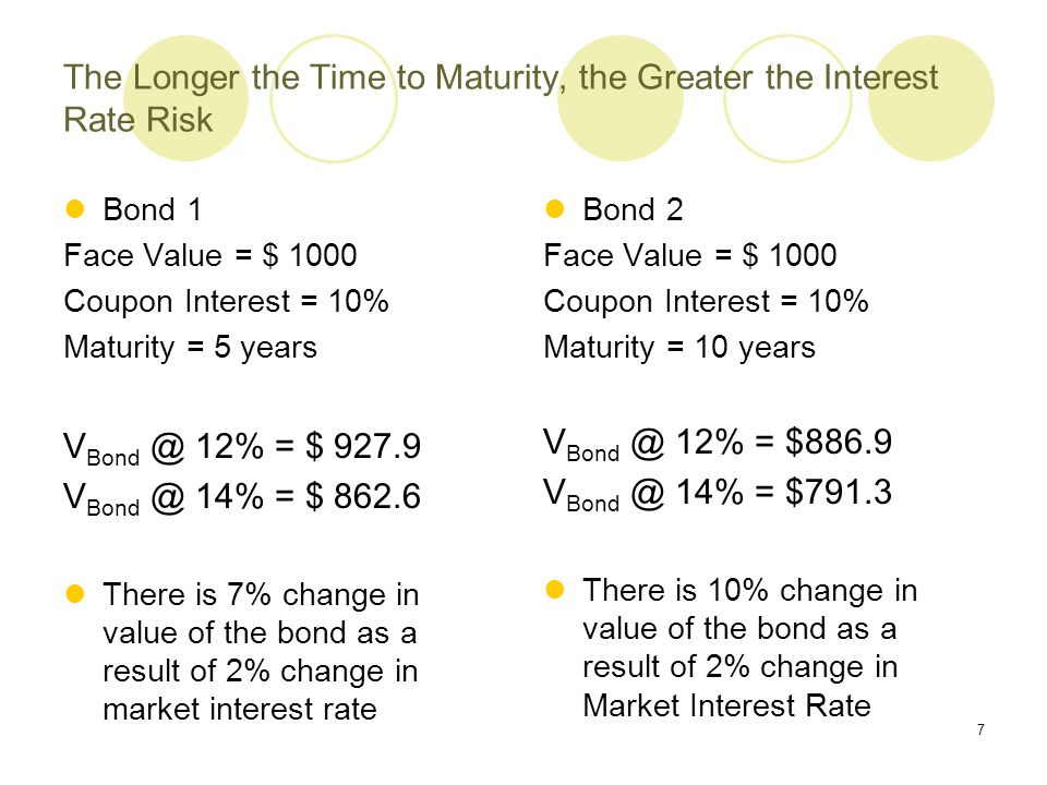 8 The Lower the Coupon Rate, the Greater the Interest Rate Risk Bond 1 Face Value = $ 1000 Coupon Interest = 8% Maturity = 5 years V Bond @ 12% = $ 855.8 V Bond @ 14% = $ 794 There is 7.5% change in value of the bond as a result of 2% change in market interest rate Bond 2 Face Value = $ 1000 Coupon Interest = 10% Maturity = 5 years V Bond @ 12% = $ 927.9 V Bond @ 14% = $ 862.6 There is 7% change in value of the bond as a result of 2% change in market interest rate