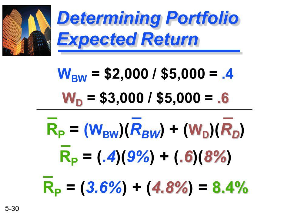 5-30 Determining Portfolio Expected Return W BW = $2,000 / $5,000 =.4 W D.6 W D = $3,000 / $5,000 =.6 W D R D R P = ( W BW )(R BW ) + ( W D )(R D ).68