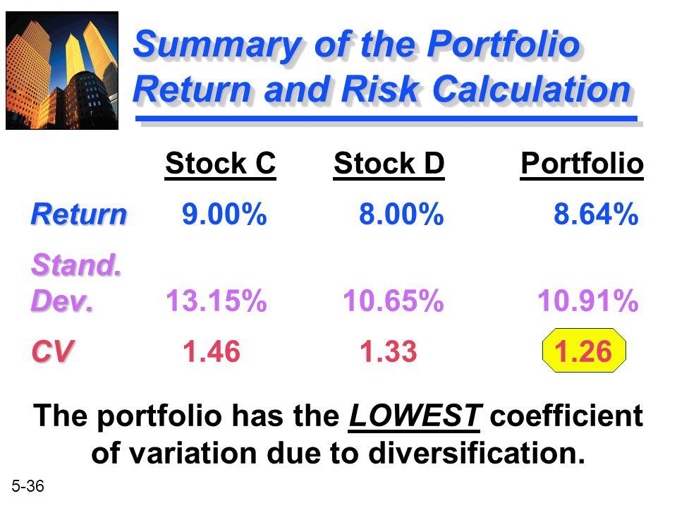 5-36 Stock C Stock D Portfolio Return Return 9.00% 8.00% 8.64%Stand. Dev. Dev.13.15% 10.65% 10.91% CV CV 1.46 1.33 1.26 The portfolio has the LOWEST c