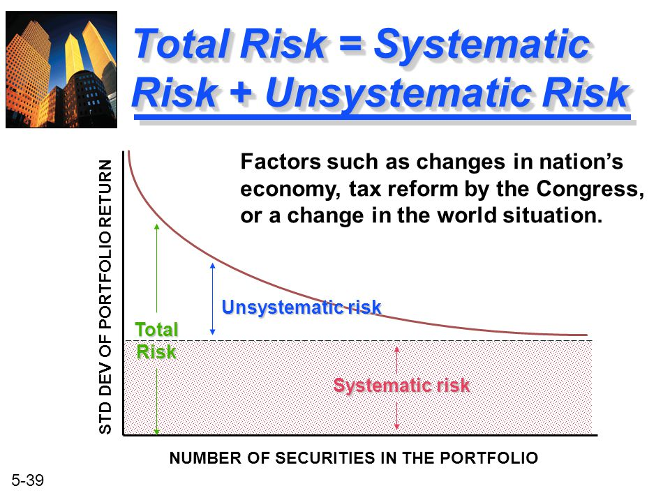 5-39 Total Risk = Systematic Risk + Unsystematic Risk TotalRisk Unsystematic risk Systematic risk STD DEV OF PORTFOLIO RETURN NUMBER OF SECURITIES IN