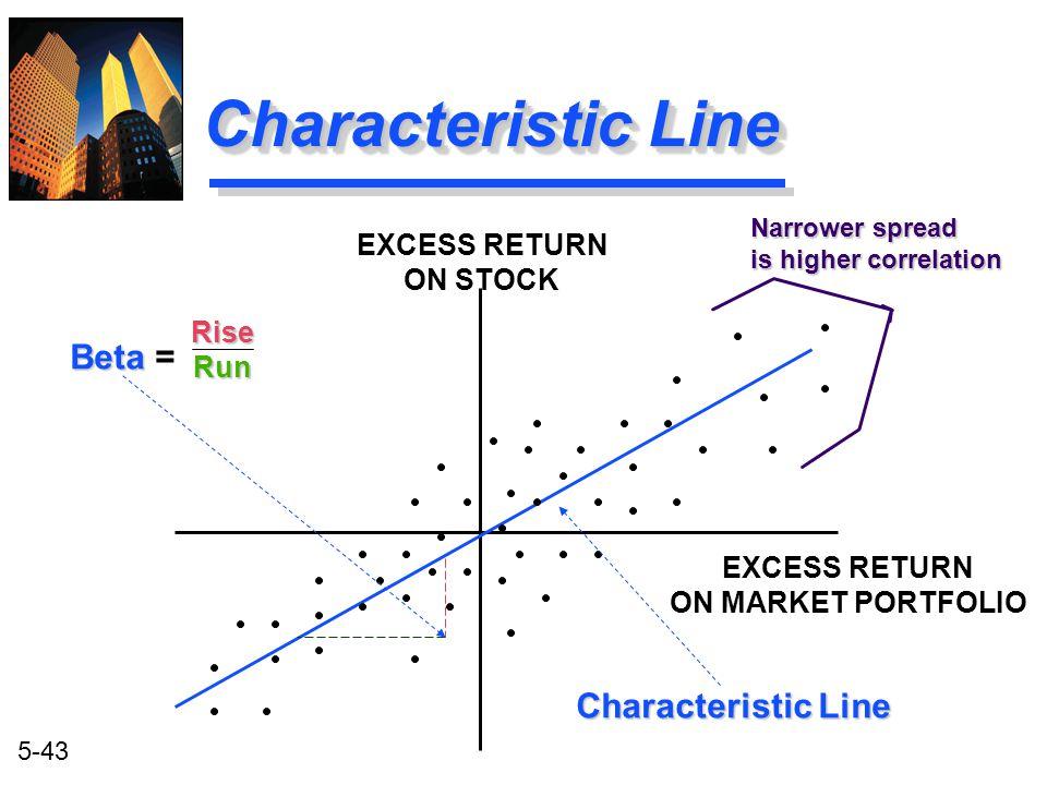5-43 Characteristic Line EXCESS RETURN ON STOCK EXCESS RETURN ON MARKET PORTFOLIO Beta Beta = RiseRun Narrower spread is higher correlation Characteri