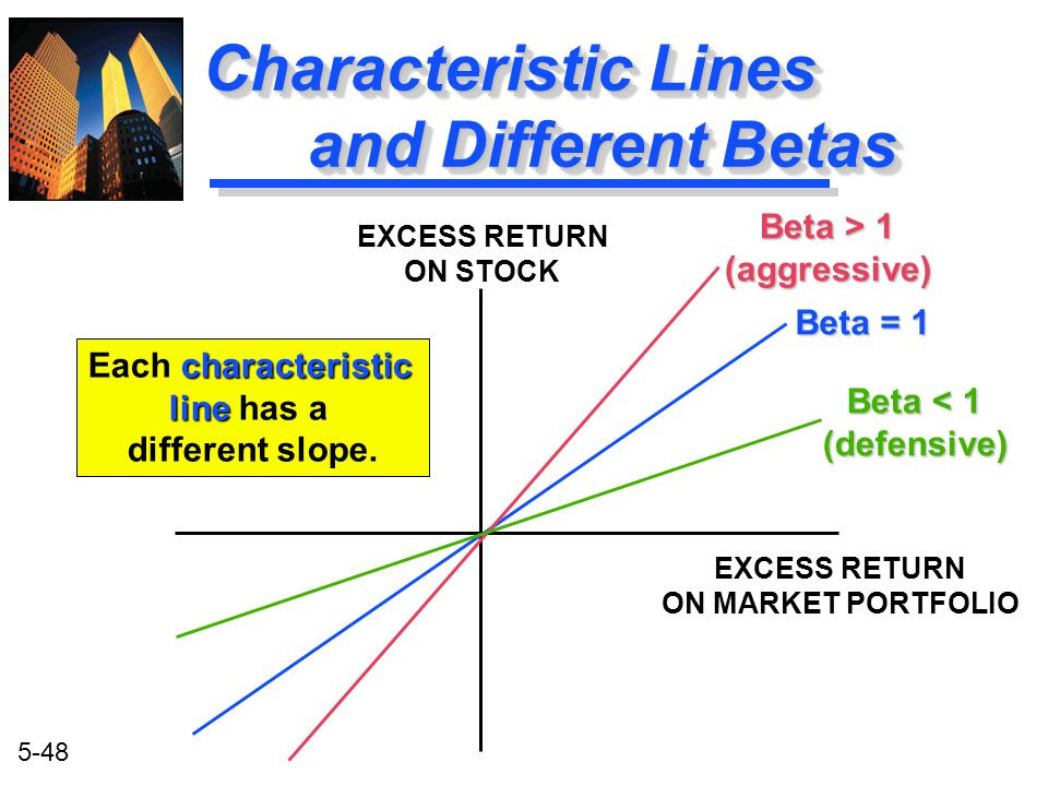 5-48 Characteristic Lines and Different Betas EXCESS RETURN ON STOCK EXCESS RETURN ON MARKET PORTFOLIO Beta < 1 (defensive) Beta = 1 Beta > 1 (aggress