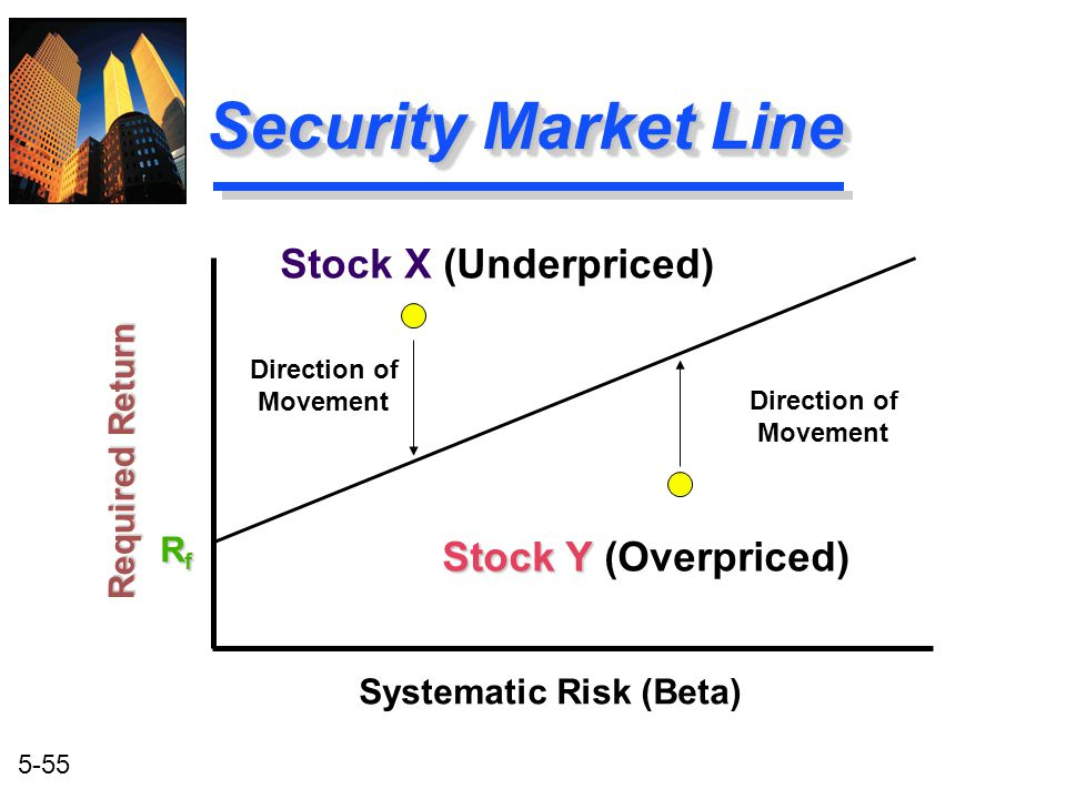 5-55 Security Market Line Systematic Risk (Beta) RfRfRfRf Required Return Direction of Movement Direction of Movement Stock Y Stock Y (Overpriced) Sto