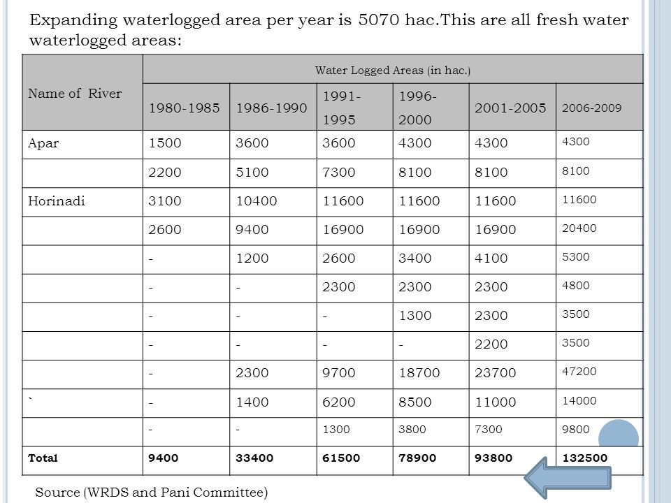 Name of River Water Logged Areas (in hac.) 1980-19851986-1990 1991- 1995 1996- 2000 2001-2005 2006-2009 Apar15003600 4300 2200510073008100 Horinadi31001040011600 2600940016900 20400 -1200260034004100 5300 --2300 4800 ---13002300 3500 ----2200 3500 -230097001870023700 47200 `-14006200850011000 14000 --1300380073009800 Total940033400615007890093800132500 Source (WRDS and Pani Committee ) Expanding waterlogged area per year is 5070 hac.This are all fresh water waterlogged areas: