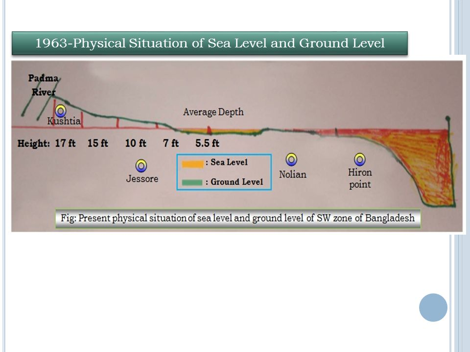 1963-Physical Situation of Sea Level and Ground Level