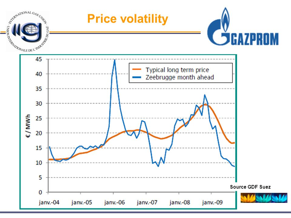 Price volatility Source GDF Suez