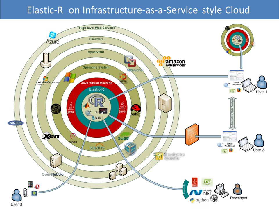 Elastic-R on Infrastructure-as-a-Service style Cloud
