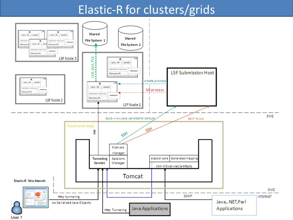Elastic-R for clusters/grids