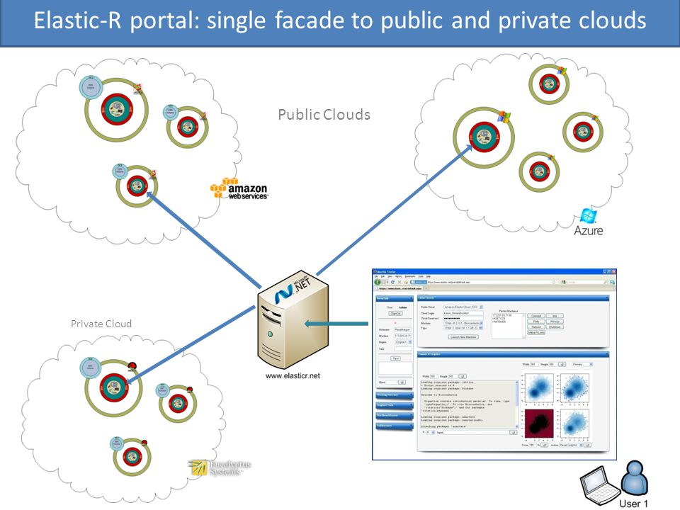 Public Clouds Private Cloud Elastic-R portal: single facade to public and private clouds