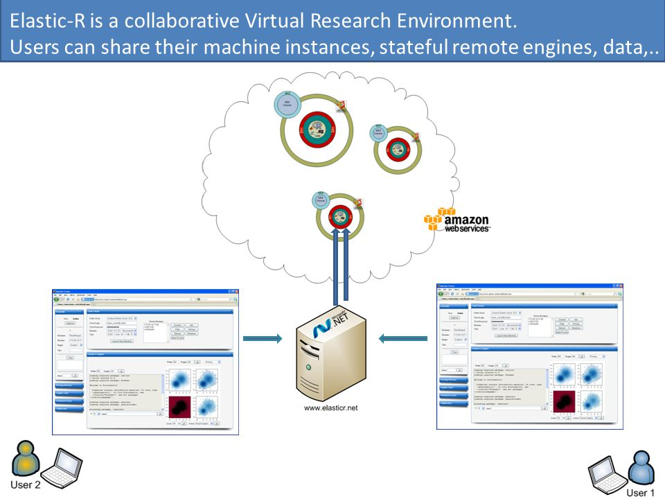 Elastic-R is a collaborative Virtual Research Environment.