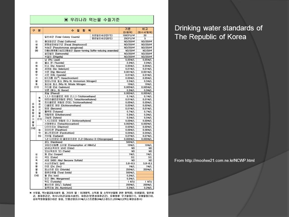 From http://moohee21.com.ne.kr/NCWP.html Drinking water standards of The Republic of Korea