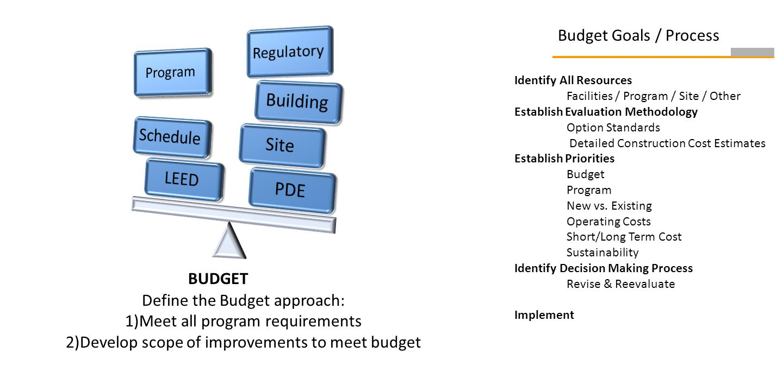 Identify All Resources Facilities / Program / Site / Other Establish Evaluation Methodology Option Standards Detailed Construction Cost Estimates Establish Priorities Budget Program New vs.