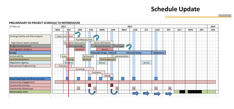 Schedule Update Notes