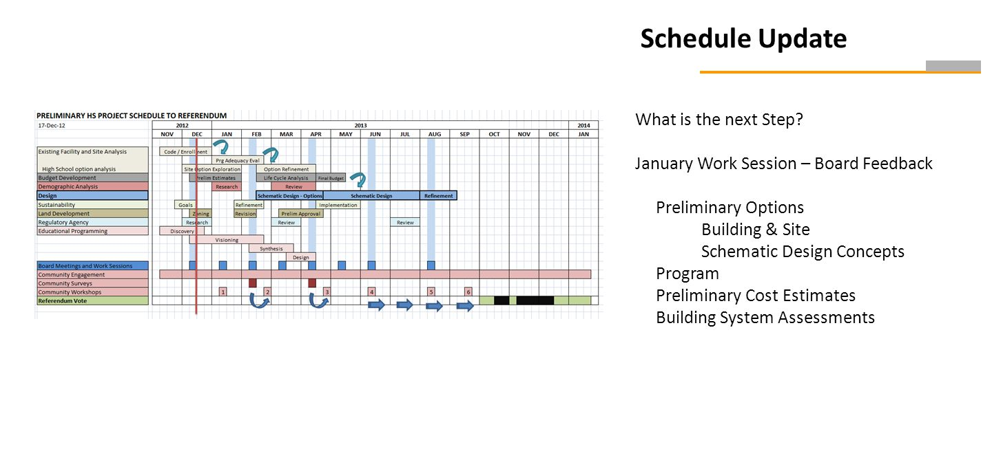 Schedule Update What is the next Step.