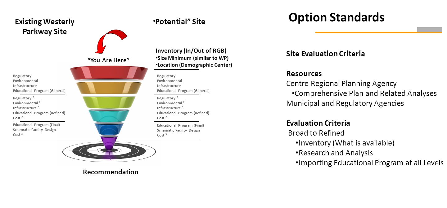 Option Standards Site Evaluation Criteria Resources Centre Regional Planning Agency Comprehensive Plan and Related Analyses Municipal and Regulatory Agencies Evaluation Criteria Broad to Refined Inventory (What is available) Research and Analysis Importing Educational Program at all Levels Recommendation Regulatory Environmental Infrastructure Educational Program (General) Regulatory 2 Environmental 2 Infrastructure 2 Educational Program (Refined) Cost 2 Educational Program (Final) Schematic Facility Design Cost 3 You Are Here Existing Westerly Parkway Site Potential Site Regulatory Environmental Infrastructure Educational Program (General) Regulatory 2 Environmental 2 Infrastructure 2 Educational Program (Refined) Cost 2 Educational Program (Final) Schematic Facility Design Cost 3