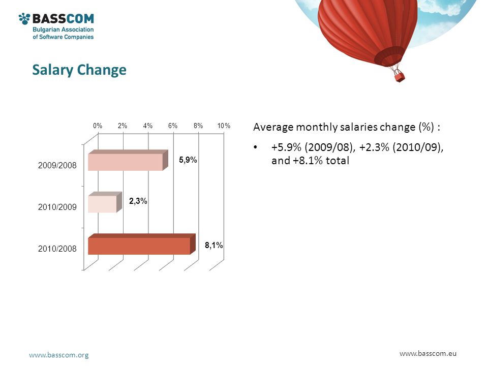 www.basscom.org www.basscom.eu Salary Change Average monthly salaries change (%) : +5.9% (2009/08), +2.3% (2010/09), and +8.1% total