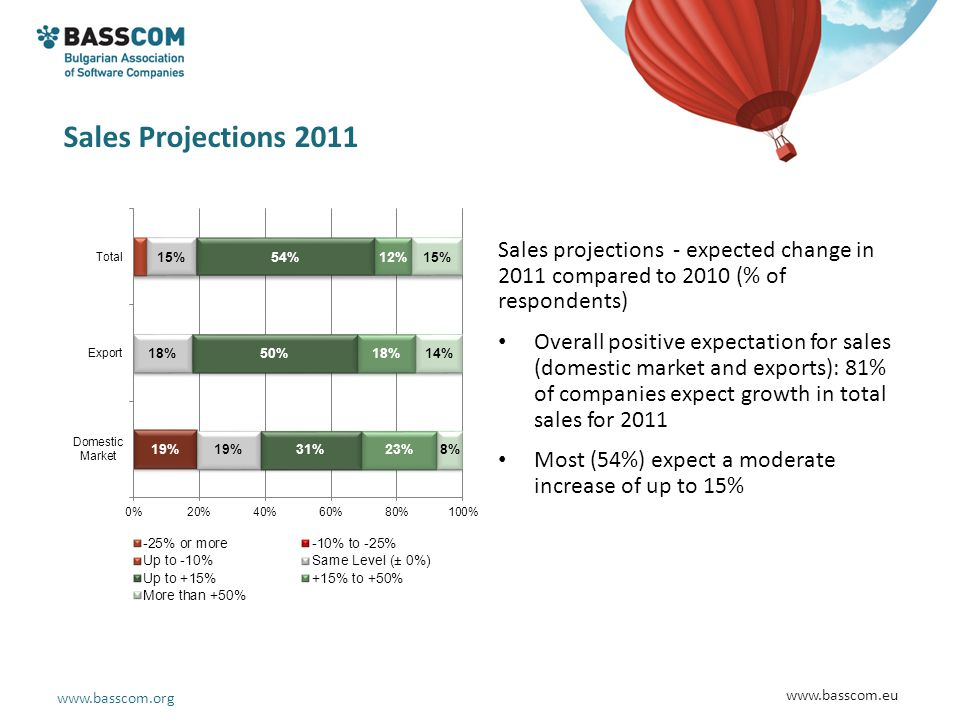 www.basscom.org www.basscom.eu Sales Projections 2011 Sales projections - expected change in 2011 compared to 2010 (% of respondents) Overall positive