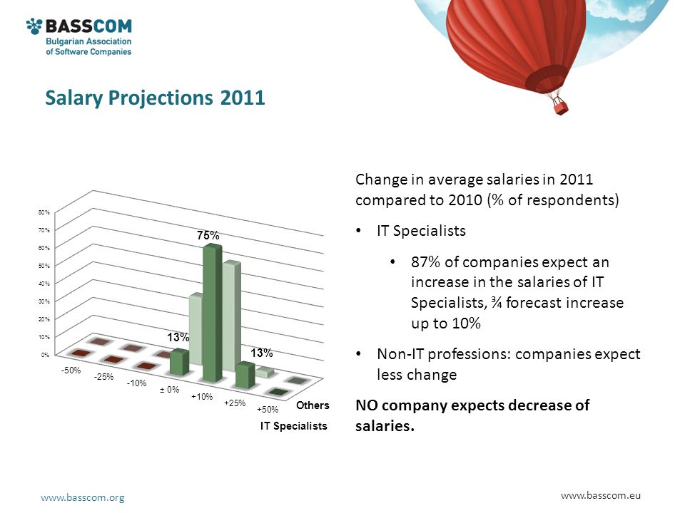 www.basscom.org www.basscom.eu Salary Projections 2011 Change in average salaries in 2011 compared to 2010 (% of respondents) IT Specialists 87% of co