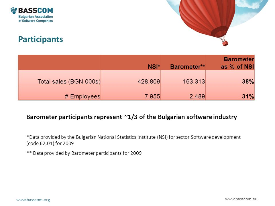 www.basscom.org www.basscom.eu Participants Barometer participants represent ~1/3 of the Bulgarian software industry *Data provided by the Bulgarian National Statistics Institute (NSI) for sector Software development (code 62.01) for 2009 ** Data provided by Barometer participants for 2009
