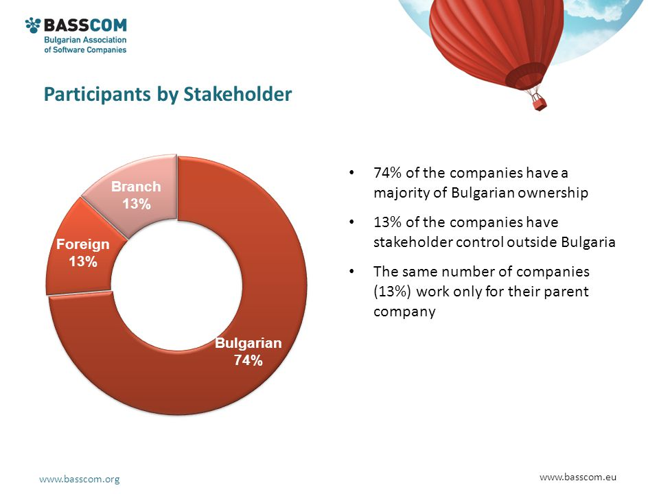 www.basscom.org www.basscom.eu Participants by Stakeholder 74% of the companies have a majority of Bulgarian ownership 13% of the companies have stake