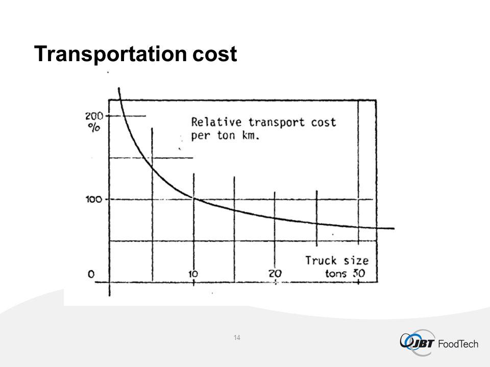 Transportation cost 14