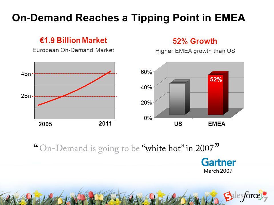 On-Demand Reaches a Tipping Point in EMEA 52% Growth Higher EMEA growth than US 52% 41% €1.9 Billion Market European On-Demand Market 2005 2011 4Bn 2Bn March 2007 52% US EMEA