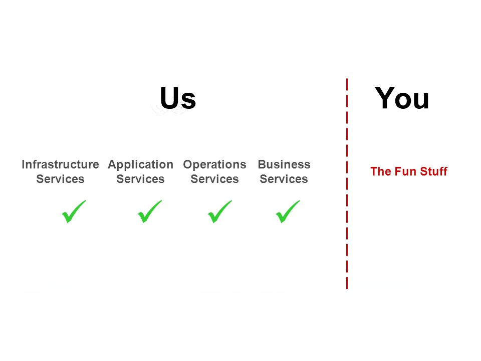 The Fun Stuff Infrastructure Services Application Services Operations Services Business Services YouUs