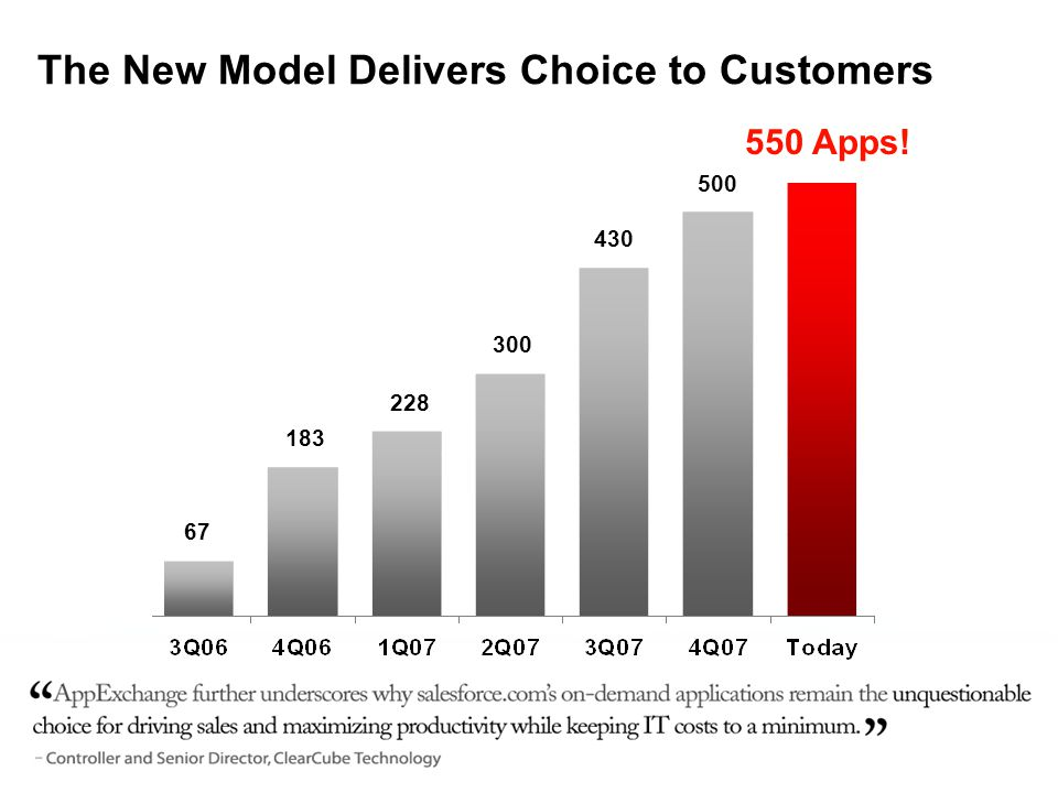 67 183 228 300 430 The New Model Delivers Choice to Customers 550 Apps! 500