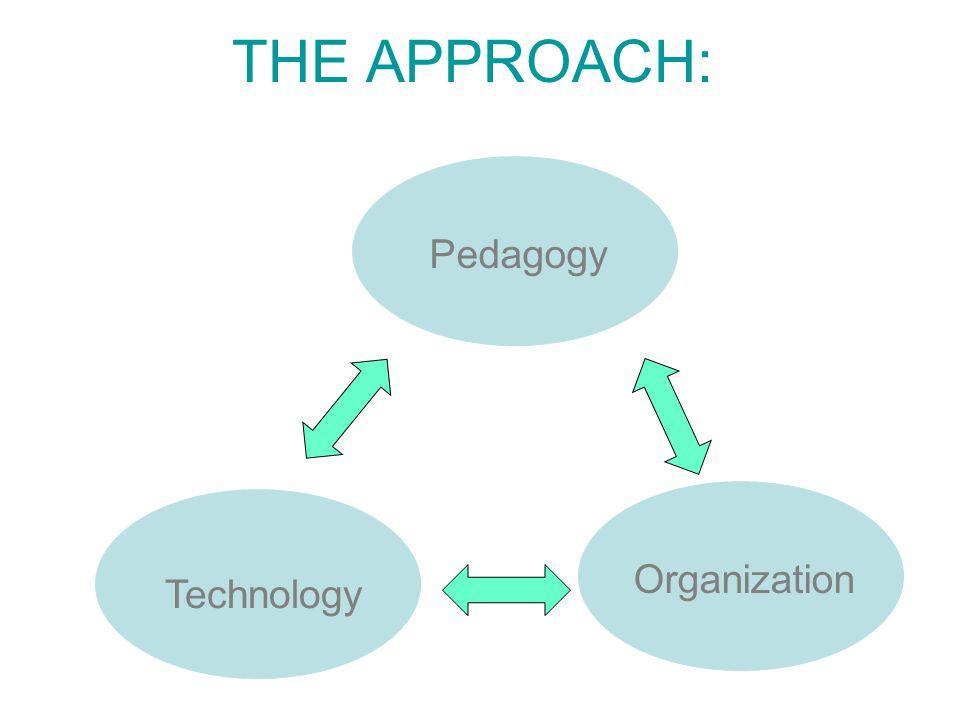 THE APPROACH: Pedagogy Technology Organization