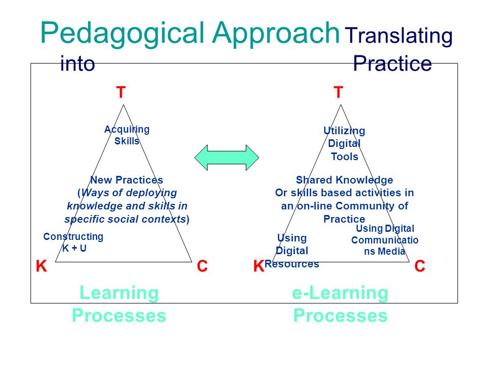 Pedagogical Approach Translating into Practice T CK Acquiring Skills Constructing K + U New Practices (Ways of deploying knowledge and skills in specific social contexts) Learning Processes T CK Utilizing Digital Tools Using Digital Communicatio ns Media Using Digital Resources Shared Knowledge Or skills based activities in an on-line Community of Practice e-Learning Processes Peter Revill, GENIUS pedagogical report, Dublin 18-19 Sept.2003