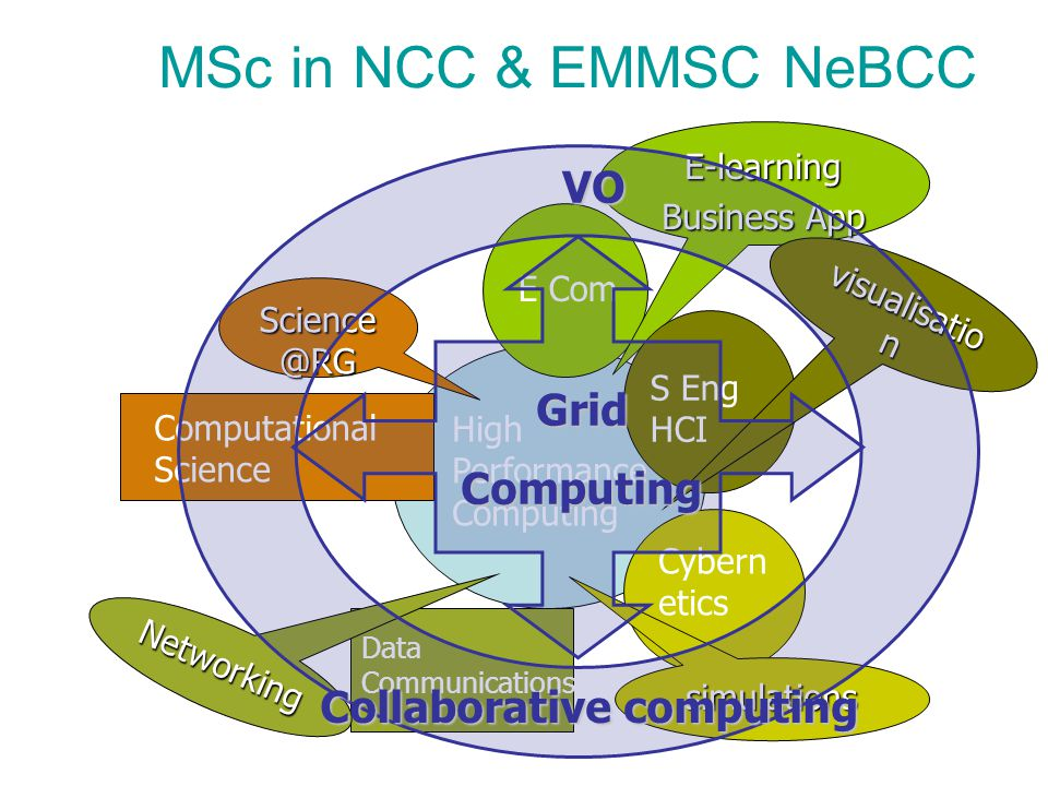 MSc in NCC & EMMSC NeBCC High Performance Computing E Com E-learning Business App S Eng HCI visualisatio n Cybern etics simulations Computational Science Data Communications Networking Science @RG GridComputing Collaborative computing VO