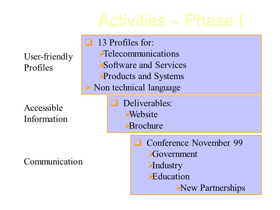  13 Profiles for:  Telecommunications  Software and Services  Products and Systems  Non technical language User-friendly Profiles Communication  Deliverables:  Website  Brochure  Conference November 99  Government  Industry  Education  New Partnerships Accessible Information Activities – Phase I